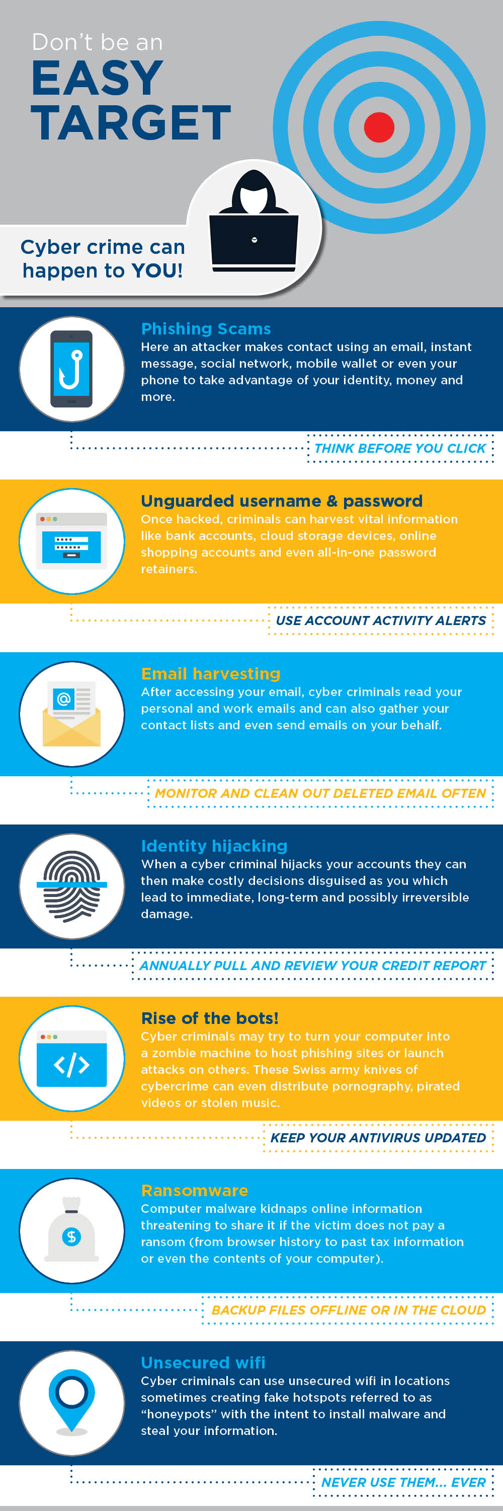 Infographic on being cyber aware